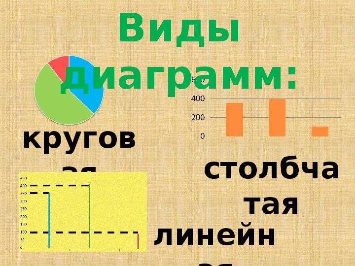 Урок математики в 4 классе по программе «Планета знаний» Тема: Диаграммы Работа с данными