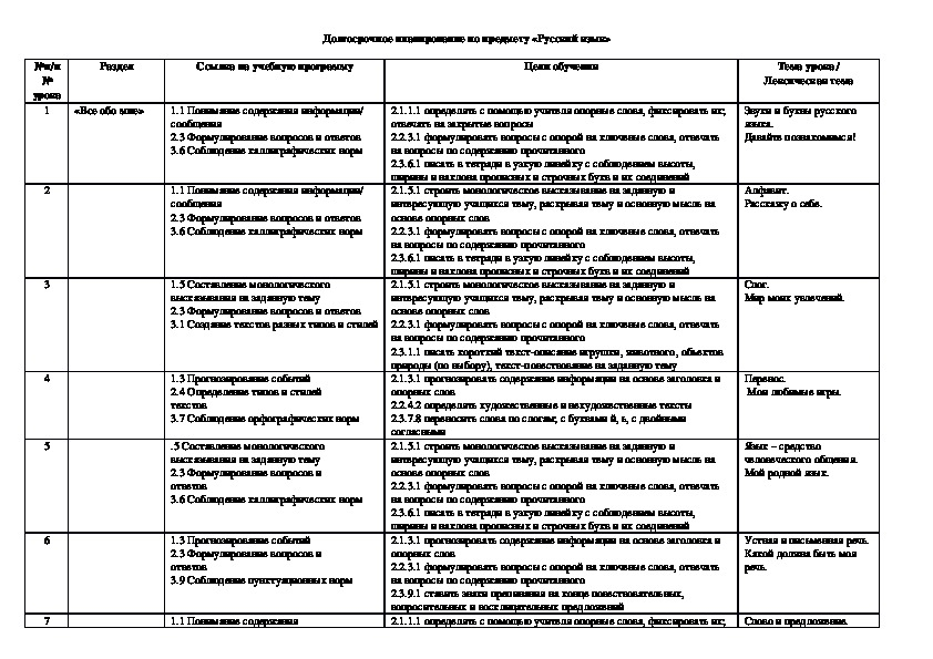 Долгосрочное планирование по русскому языку для 2 класса (обновленная программа , Казахстан)