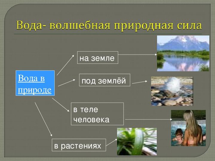 """Презентация по окружающему миру на тему """"Как человек использует свойства воды""""4 класс"""