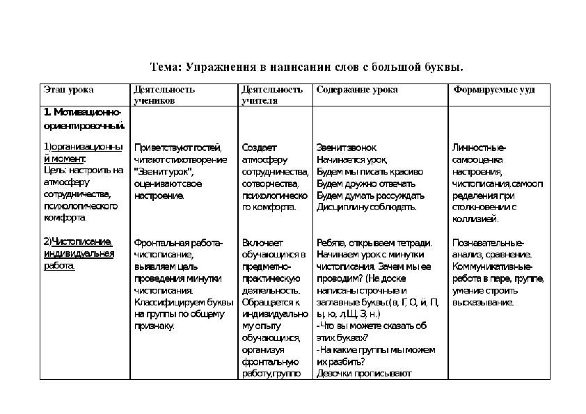 """Разработка урока русского языка """"Большая буква в именах собственных """""""