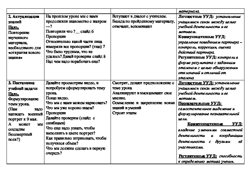 Технологическая карта урока ИЗО для 7 класса