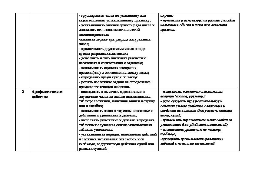 """Рабочая программа """"Математика"""" 2 класс УМК """"Школа России"""""""
