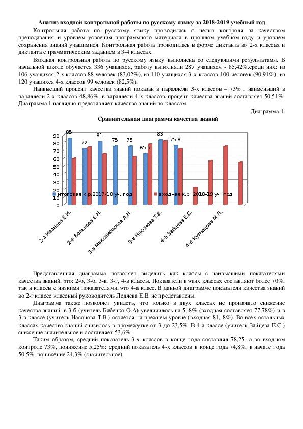 Анализ входной контрольной работы по русскому языку