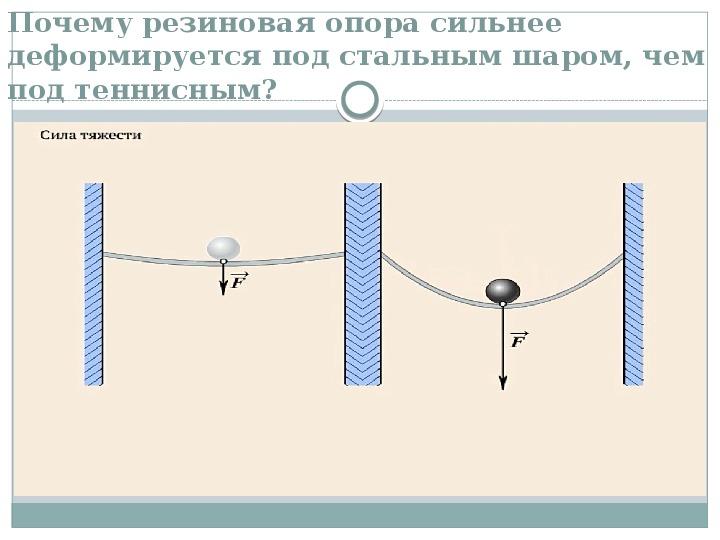 "Разработка урока физики ""Сила тяжести"" 7 класс"