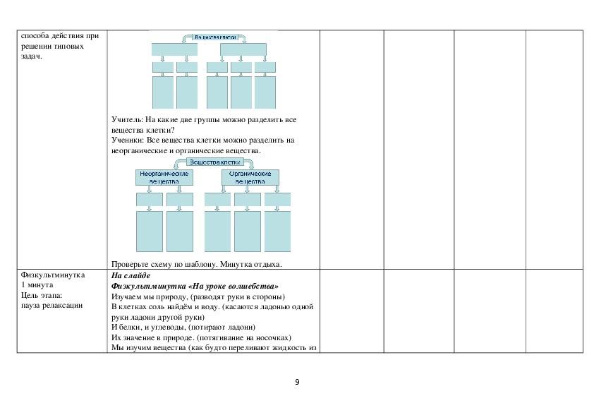 """Урок по теме: """"Химический состав клетки"""" (5 класс, биология)"""