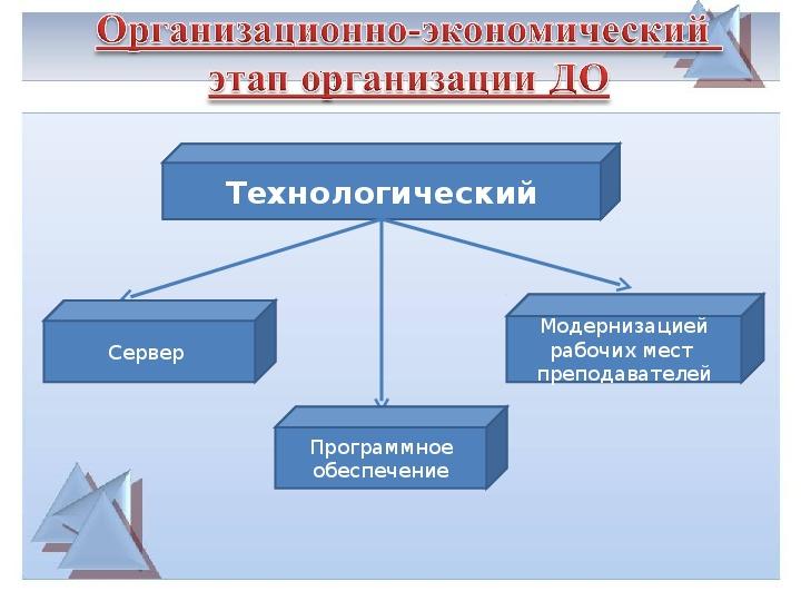 Применения электронного обучения, дистанционных образовательных технологий в учебном процессе