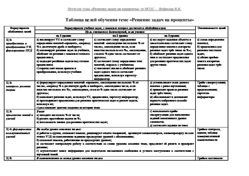 Таблица целей обучения теме «Решение задач на проценты»