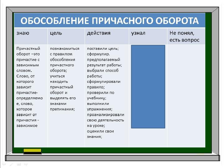 Использование активных методов обучения на уроках русского языка