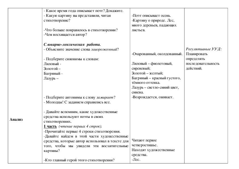И. А. Бунин «Листопад»