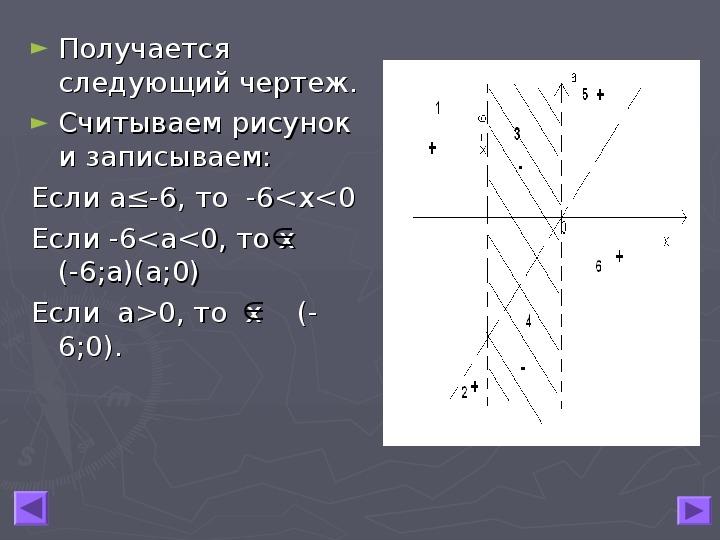 """Презентация по математике  """"Введение координатно-параметрического метода с использованием плоскости хОа"""""""