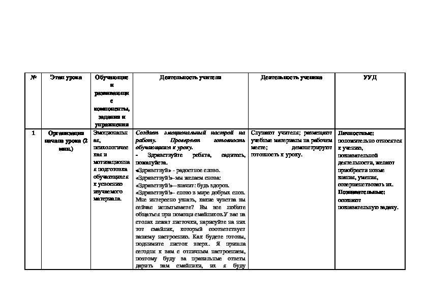 Технологическая карта урока русского языка для 7 класса «Самая 'эмоциональная' часть речи» (или «Междометия как часть речи»)