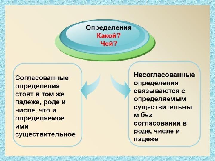 Презентация. Определение как член тпредложения.