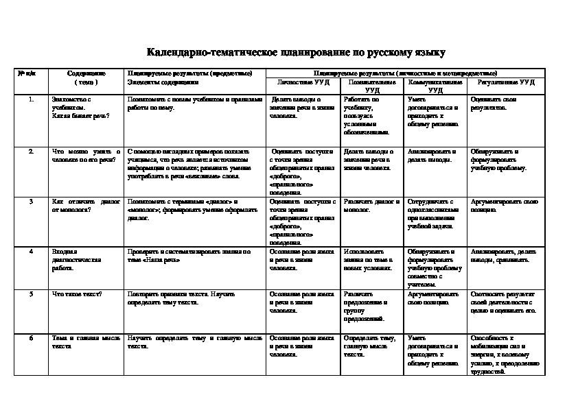 """КТП по предметам для 2 класса УМУ """"Школа России"""""""