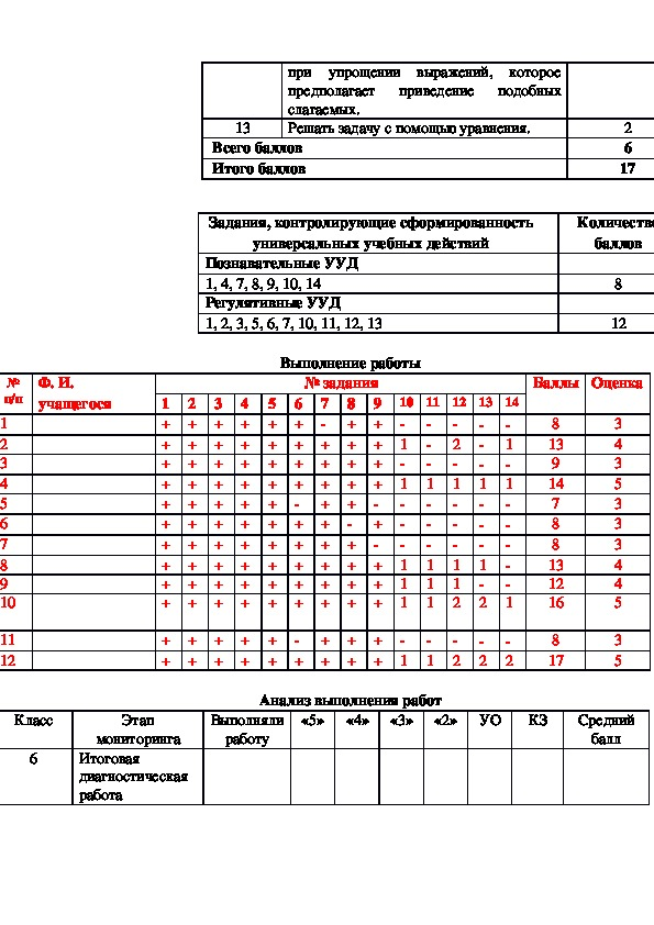 Итоговая диагностическая  работа   по математике  для обучающихся 6 класса.