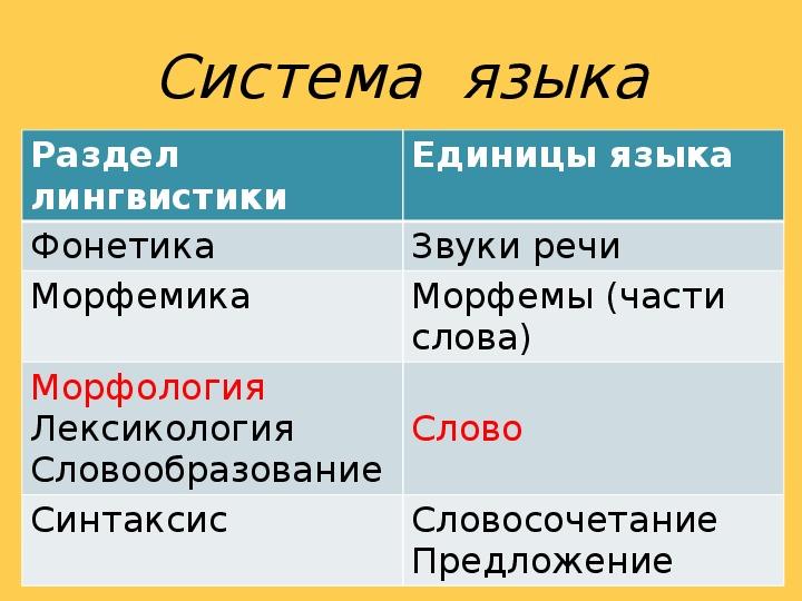 """Презентация по русскому языку на тему """"Род несклоняемых существительных"""" 5 класс"""
