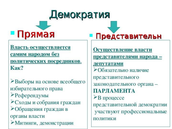 Презентация  к уроку обществознания в 11 классе (профильный уровень)