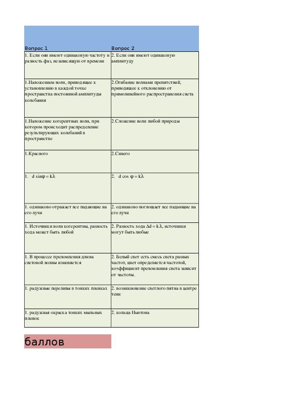 """Урок обобщения изученного материала по теме """"Волновая оптика"""""""
