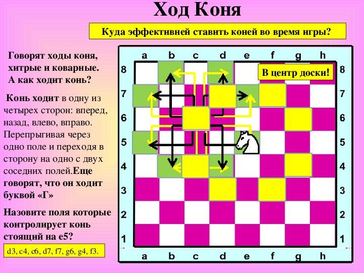 Шахматный конь. Дидактические игры (тренажеры) с конем.