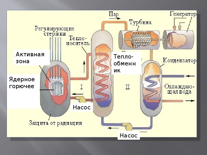 """Урок физики на тему """"Ядерный реактор"""""""