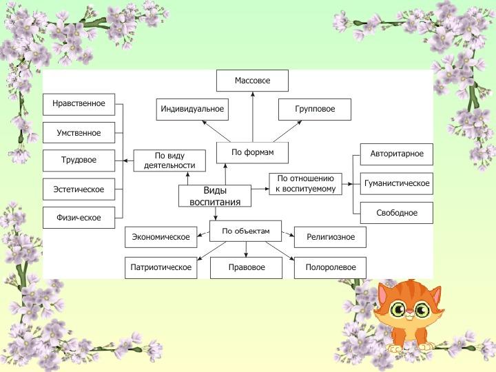 Сущность и содержание воспитания в целостном педагогическом процессе