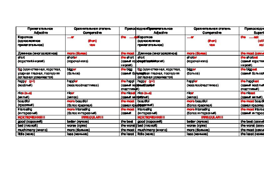 Грамматические таблицы для обучения детей 5 класса (с углубленным изучением английского языка).
