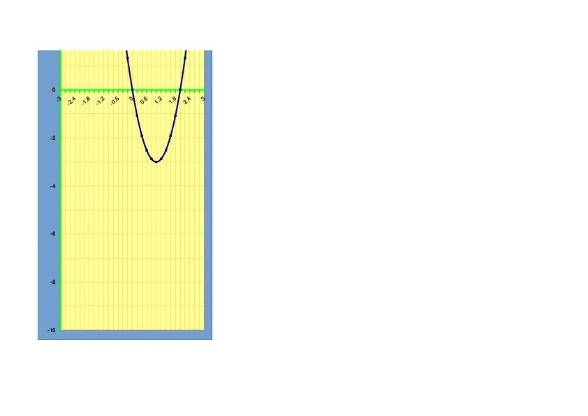 Интегрированный урок (информатика и алгебра). «Практическая работа  в электронных таблицах. Исследование графика функции y=ax^2+n».