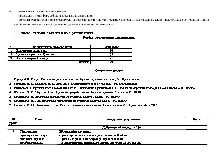 Примерная АООП по русскому языку в 1 классе начального общего образования слепых обучающихся (вариант 3.1) - надомное обучение.