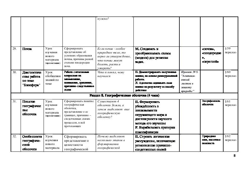 Тематическое планирование по географии 6 класс