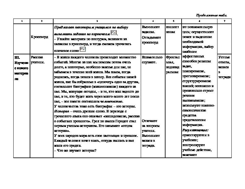 Урок окружающего мира в 4 классе по теме: «Мир глазами историка». УМК «Школа России»