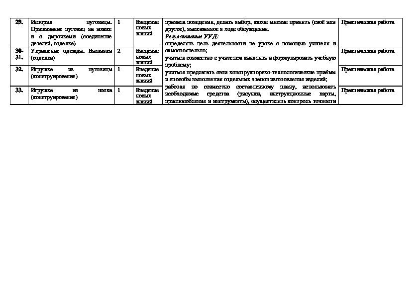 Рабочая программа по технологии (2 класс)