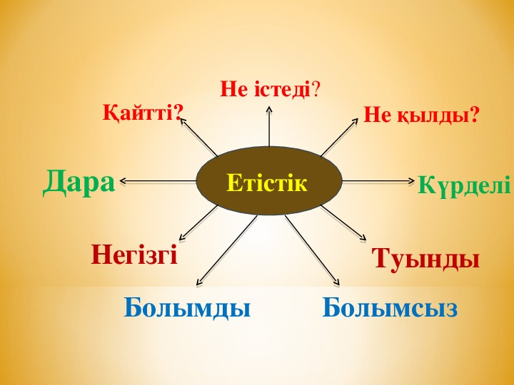 Қазақ тілі 4 сынып