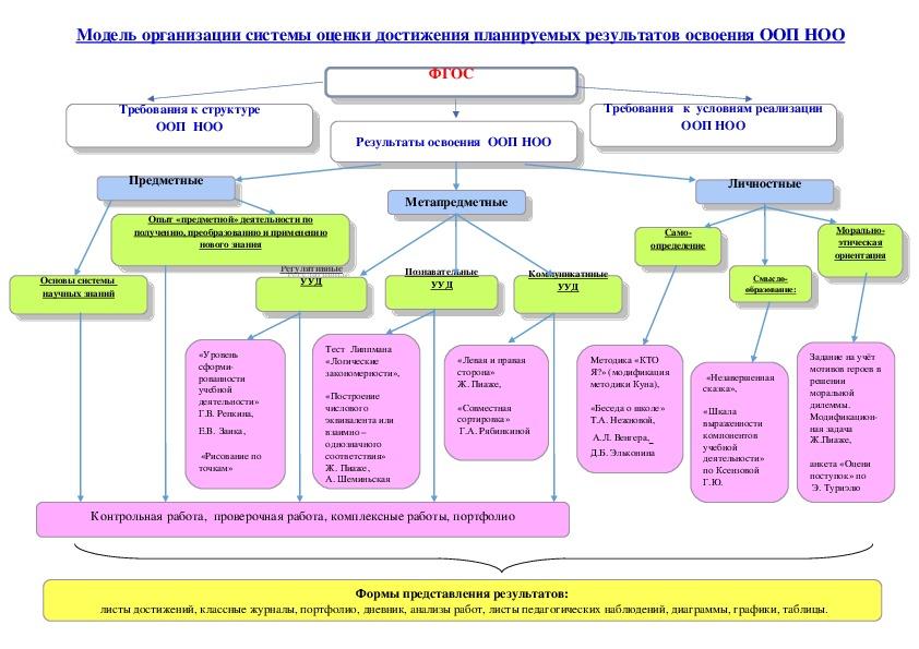 Модель организации системы оценки достижения планируемых результатов освоения ООП НОО