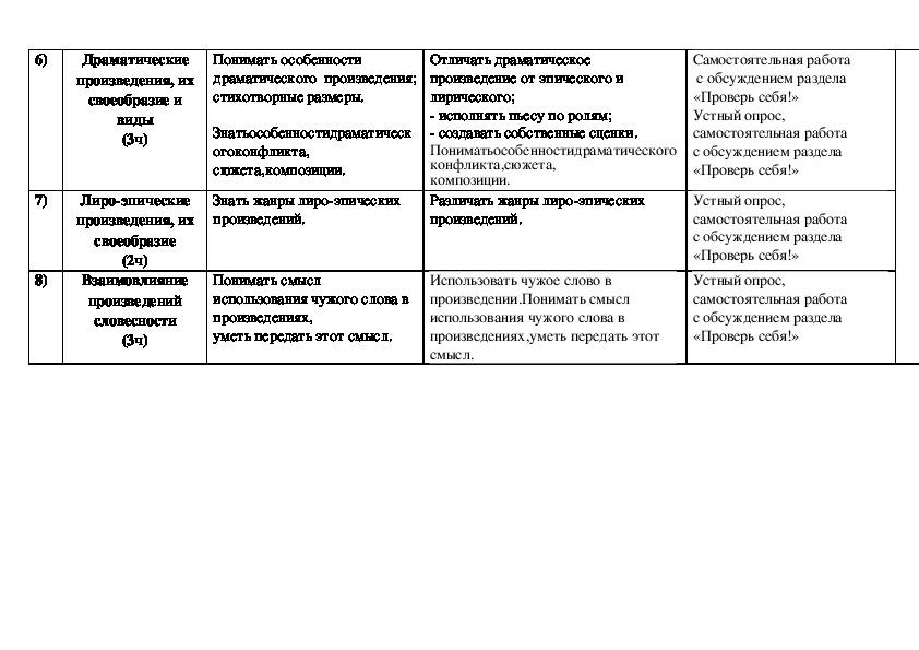 Рабочая программа  по русской словесности (7 класс, УМК Р.И.Альбетковой. Русская словесность. От слова к словесности. – М.: Дрофа . 2013г.)