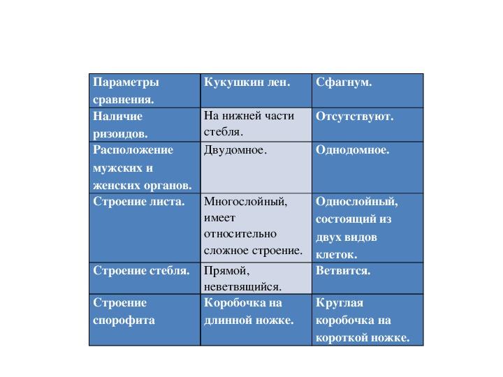Конспект урока по теме: Отдел Моховидные. Общая характеристика и строение.