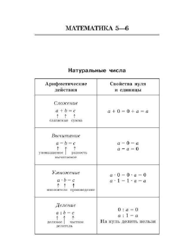 """Математика в таблице по теме """"Натуральные числа"""" 5-6 кл"""