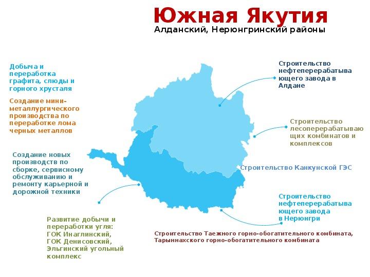 Перспективные направления развития Республики Саха (Якутия) на  современном этапе