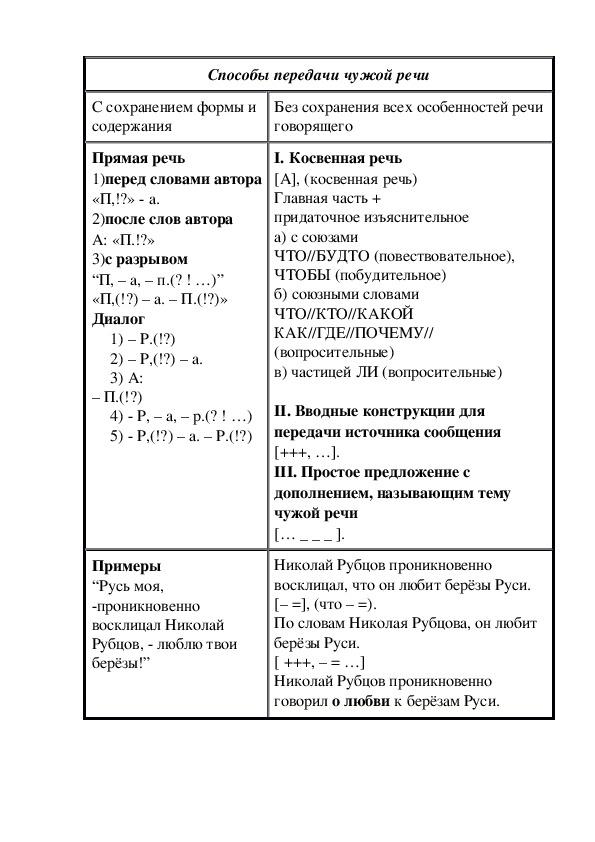 """Таблица к уроку """"Способы передачи чужой речи"""""""