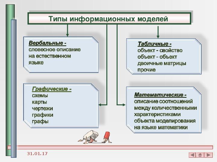 Презентация «Информационное моделирование  как метод познания»