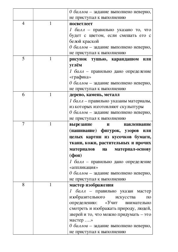 Контрольно-измерительный материал по предметам, программа Школа России 2 класс