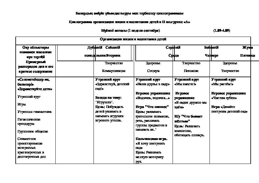 Технологические карты, циклограммы для 2 мл.группы