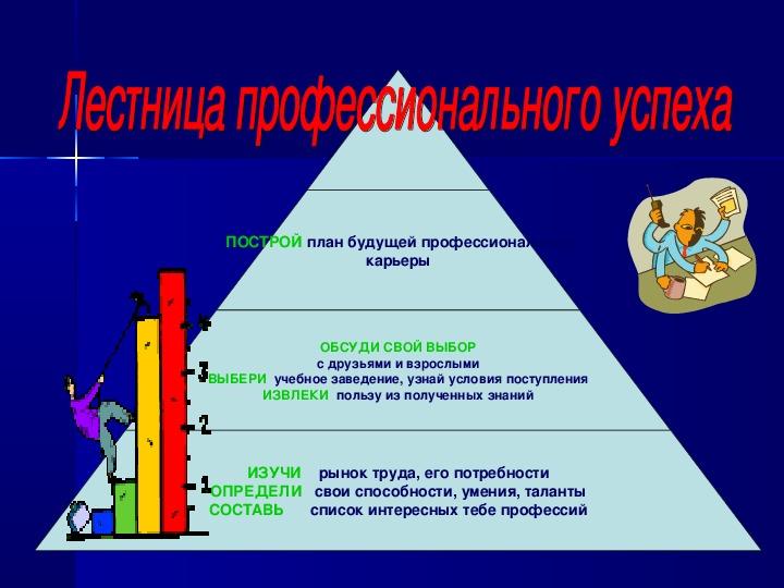 Презентация по профориентации