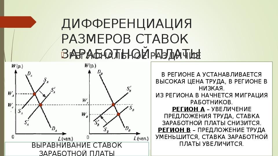 "Презентация  ""Рынки факторов производства"""