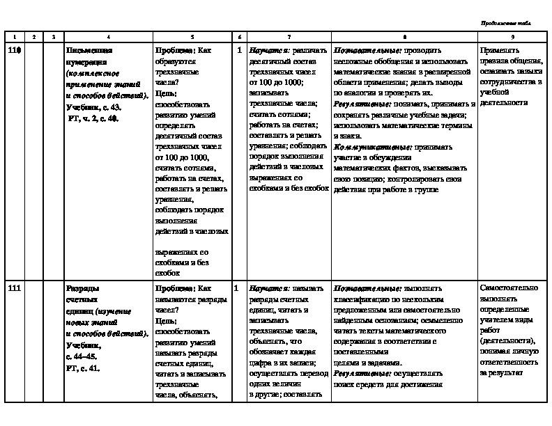 """Программа по математике для 3 класса. УМК """"Школа России"""""""