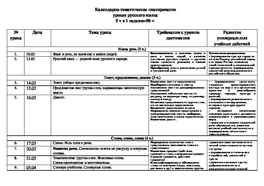 Календарно-тематическое планирование по русскому языку, 1 класс
