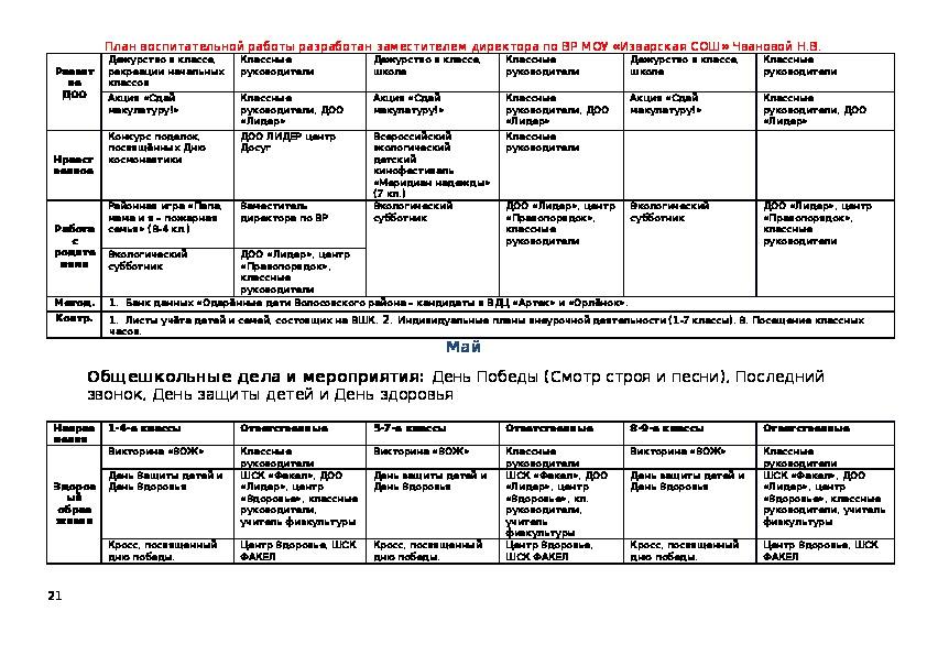 План воспитательной работы МОУ «Изварская средняя общеобразовательная школа» на 2017 – 2018 учебный год                                                                      План воспитательной работы МОУ «Изварская средняя общеобразовательная школа» на 2017 – 2018 учебный год
