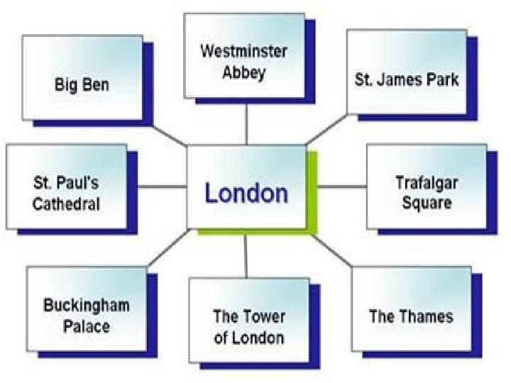 Презентация по английскому языку на тему,,Лондон,,