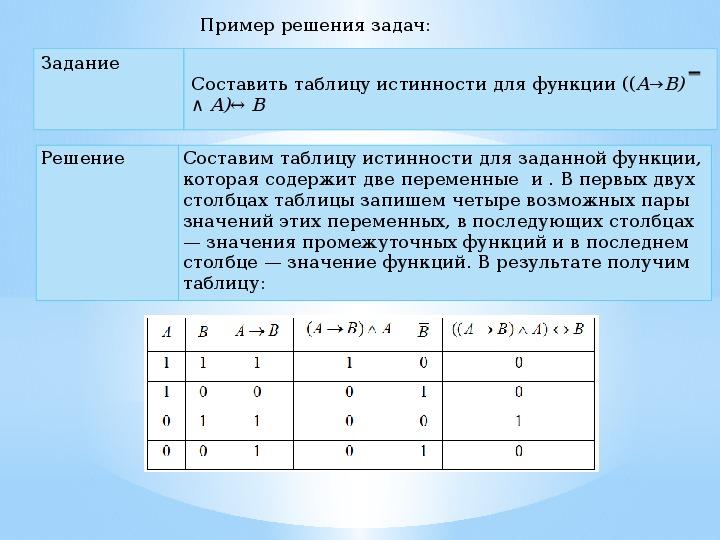 Арифметические и логические операции. Алгоритмический принцип обработки информации