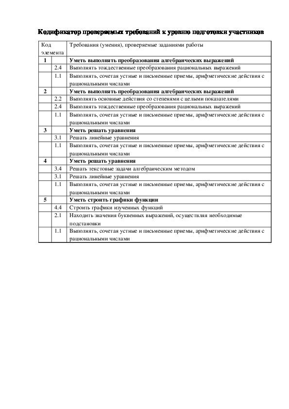 Спецификация контрольной работы по алгебре за 3 четверть в 7 классе