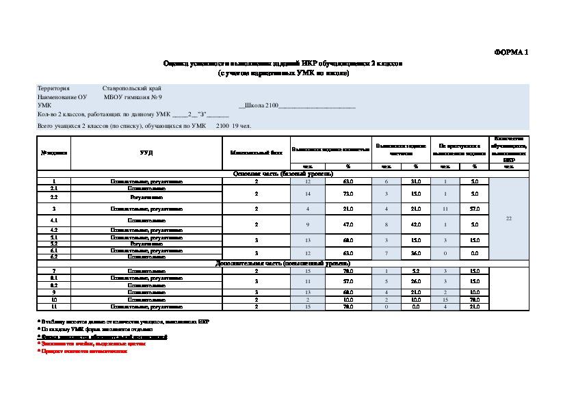 Рекомендации по проверке и оценке результатов выполнения работы (2 класс)