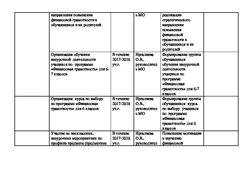 План мероприятий  по реализации Стратегии повышения финансовой грамотности МО учителей обществоведческих предметов в МБОУ СОШ № 44